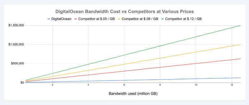 digitalocean vs aws pricing